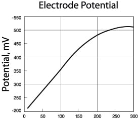 cyanide-chart